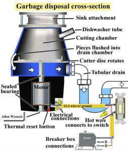 How does garbage disposals work What is trash compactor and how does it work